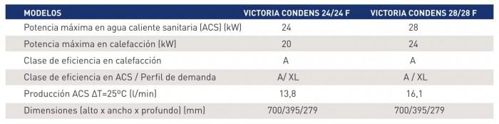 victoria-condens