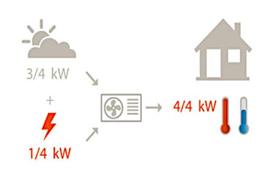 consumo calefaccion aerotermica