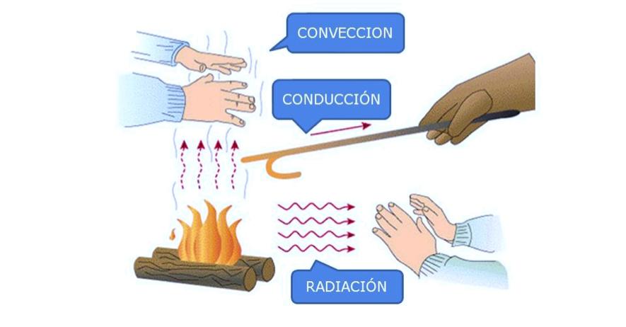 propagacion del calor