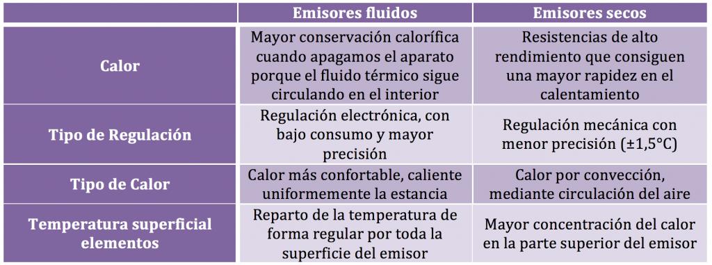 comparacion radiadores electricos