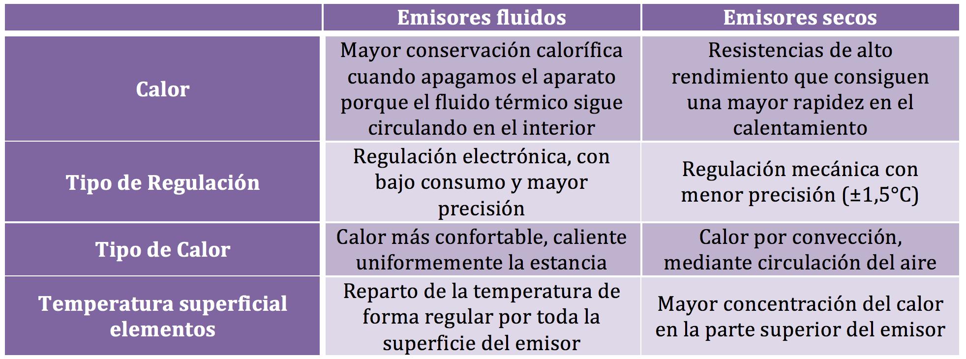 Sistemas de calefacci n el ctrica - Sistemas de calefaccion electrica ...