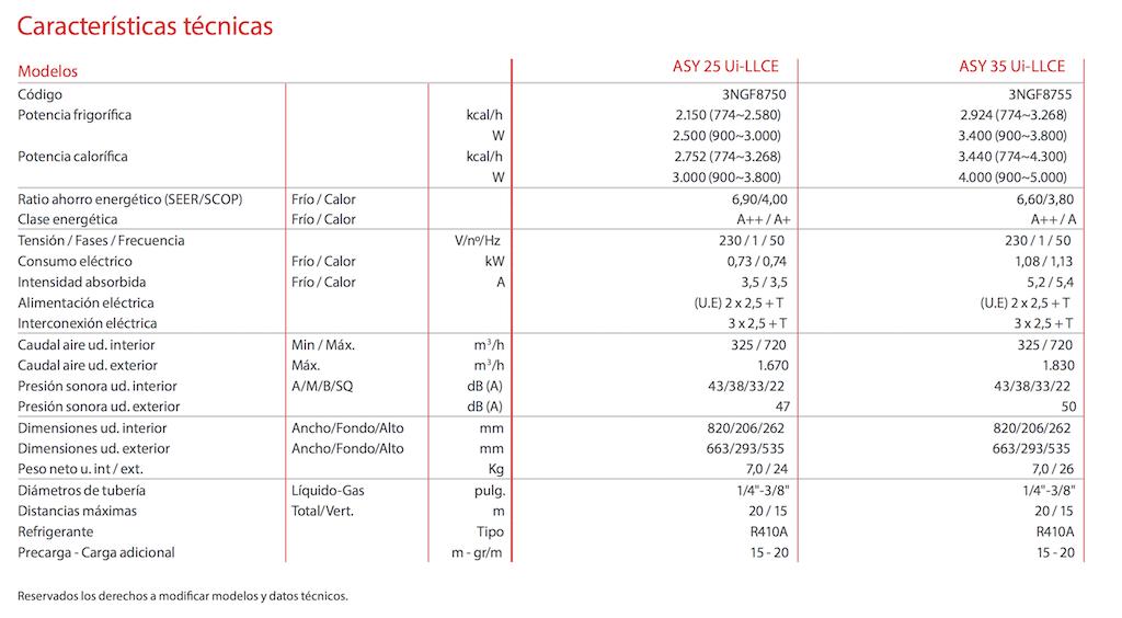 Especificaciones Fujitsu srie LLCE Quim Service