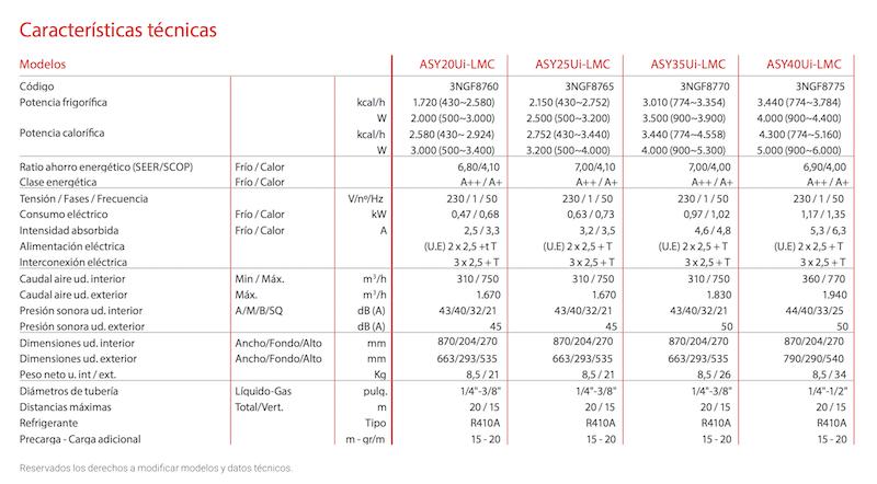 Especificaciones Aires Acondicionados Fujitsu serie LMC